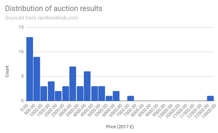 Keynes Auction Histogram