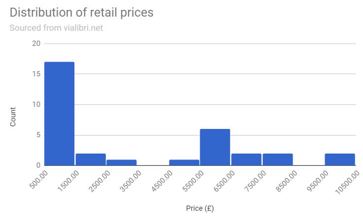 Keynes Retail Histogram